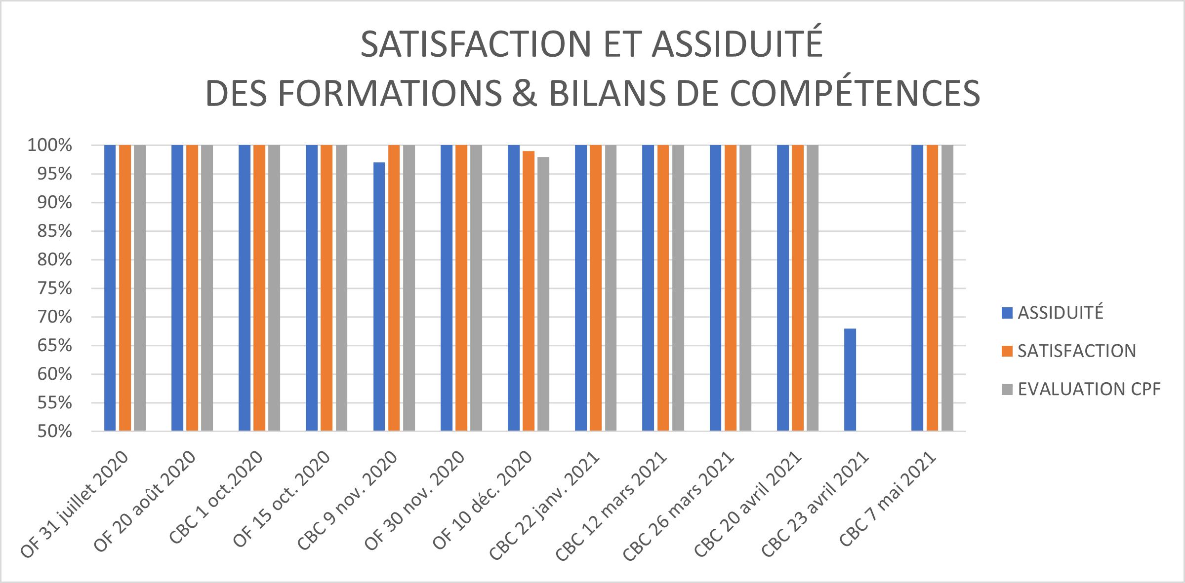 Avis Evaluation Formation